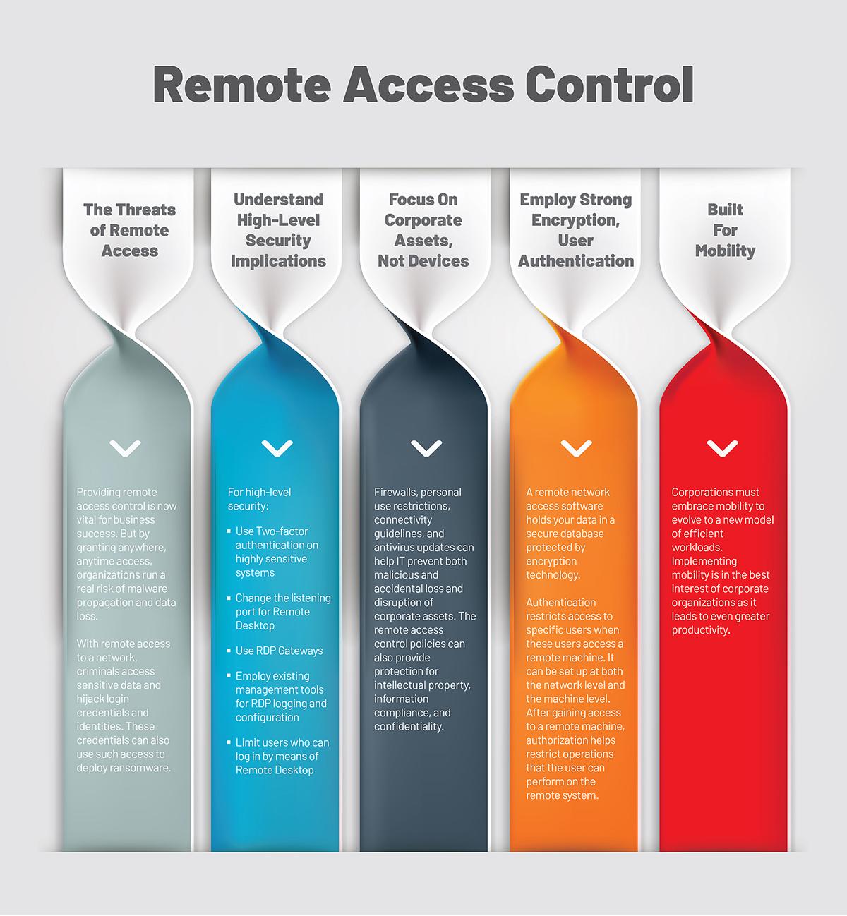 Remote Desktop Control